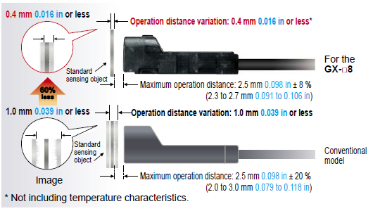 Variation at the maximum operation distance is within ±8 %
