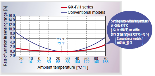 Temperature characteristics vary within ±8 %