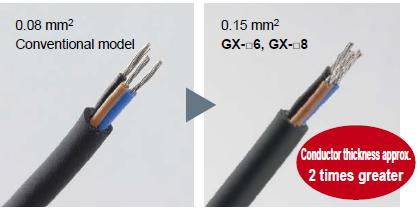 Kablolamayı çok daha kolay hale getirmek için iletken kalınlığı ikiye katlandı!  (Yalnızca GX- □ 6 / □ 8)