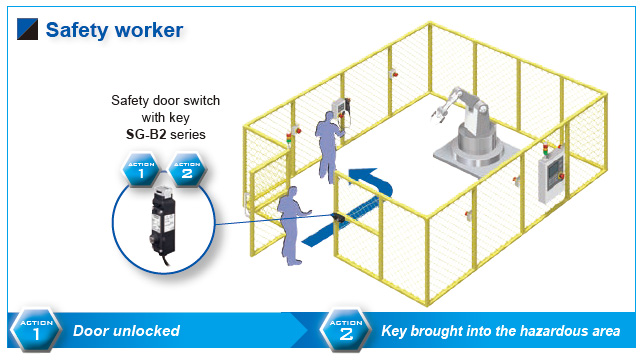 Safety Door Switch With Key Sg B2 Automation Controls