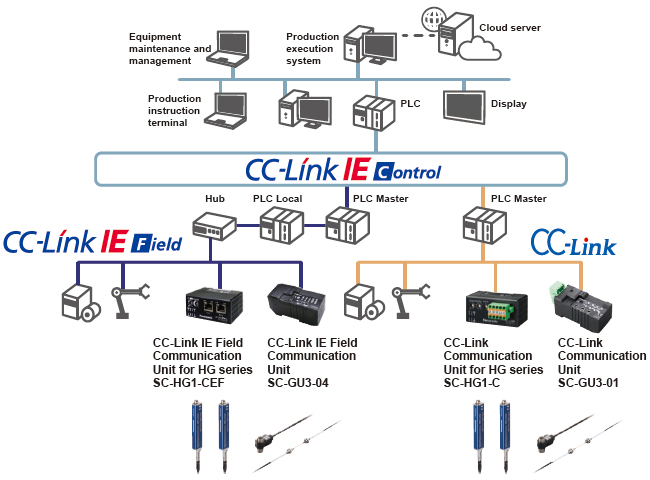 Communication unit for direct connection of sensors to the network!