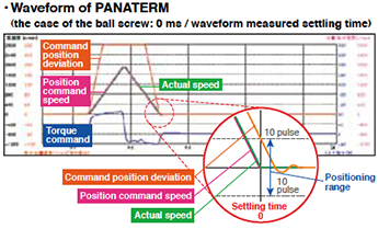 Waveform of PANATERM