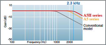 Realized 2.3 kHz frequency response