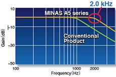2.0 kHz Frequency Response