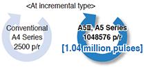 At incremental type