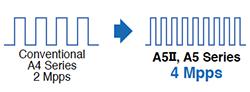 The Input/Output Pulse 4 Mpps