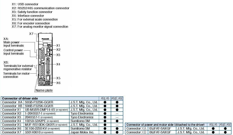 MADHT1105 | MINAS A5 Family Servo Driver | Automation Controls