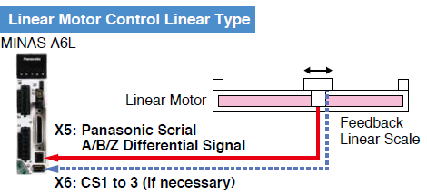 Linear Motor Control Linear Type application example