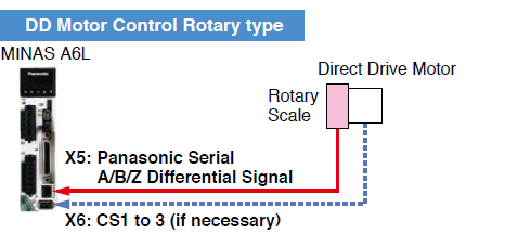 DD Motor Control Rotary type application example