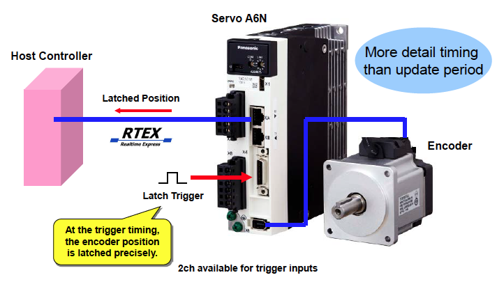 Realtime express rtex automation controls industrial for Panasonic servo motor error codes