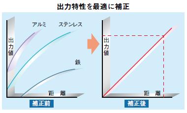 高速・高精度渦電流式デジタル変...