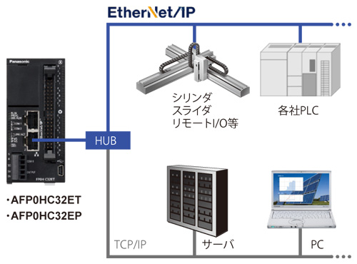 EtherNet/IPに対応