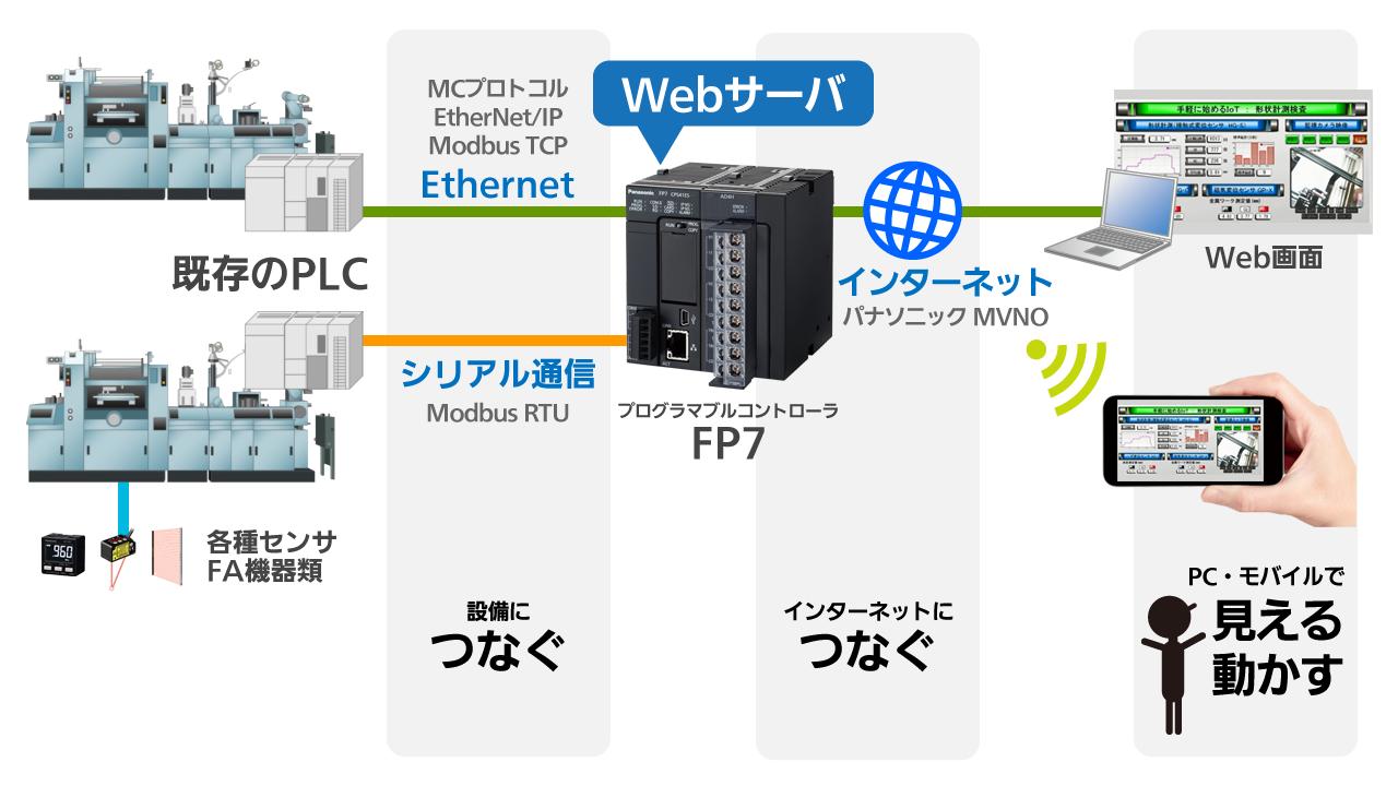 既存の設備につなぐだけパナソニック デバイスSUNXのSmall Start IoT!