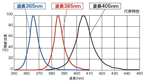 LED発光スペクトル