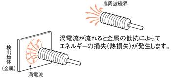 渦電流式変位センサ - 変位セン...