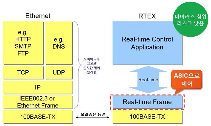 Ethernetとの違い