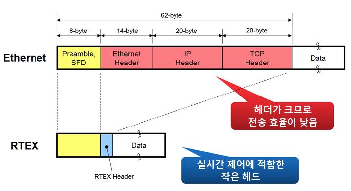 フレーム構造のシンプル化