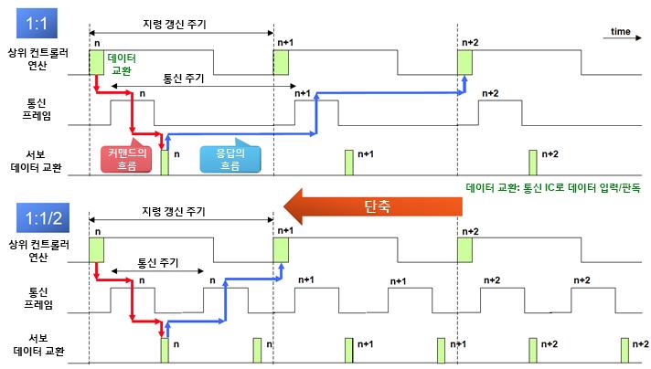 指令更新周期と通信周期